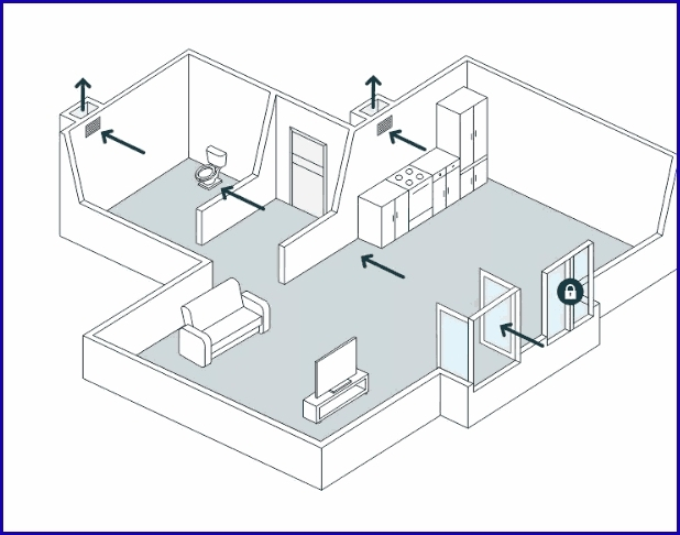 Общий принцип вентилирования жилой квартиры